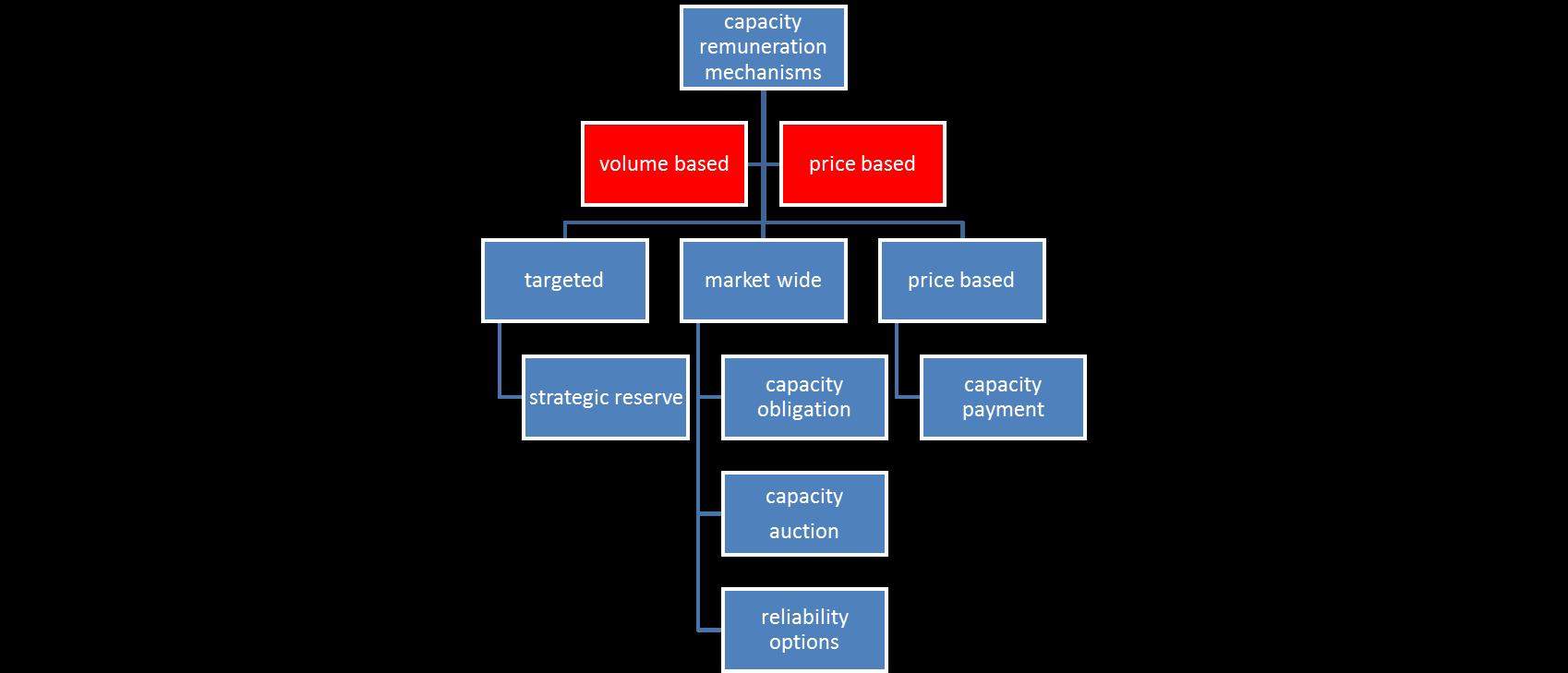 Five types of capacity mechanisms