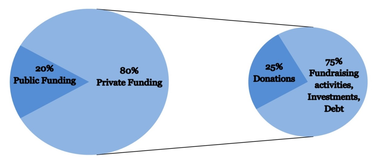 Figure 2.1: Estimated sources of funding of major political parties