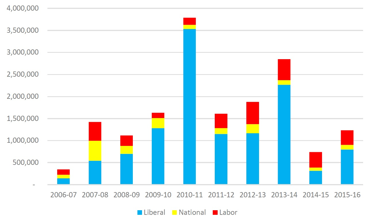 Figure 3.2: Disclosed donations to major parties from resource sector