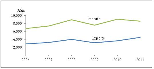 Graph of Australia's merchandise trade with Malaysia, 2006 to 2011. The value of imports from Malaysia has consistently exceeded the value of our exports to Malaysia, but both show a similar growth trend over the period.