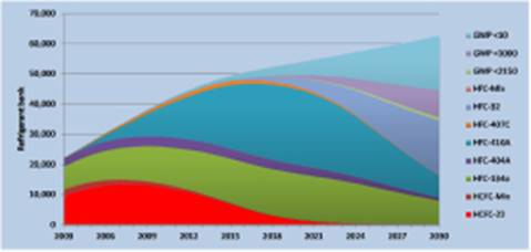Figure 6: Predicted refrigerant bank transition from 2013 to 2030 by gas species in Mt CO2-e