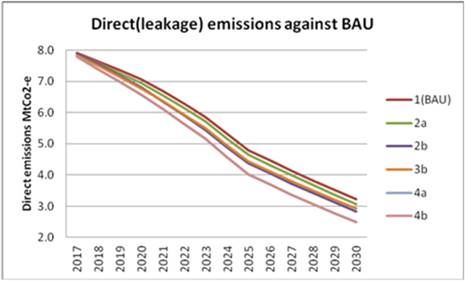 Figure 8: Projected emissions, base case, excluding HCFCs, Mt CO2-e