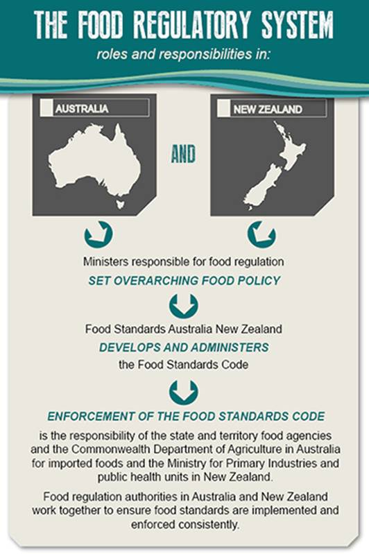 Shows that in Australia and New Zealand the ministers responsible for food regulation set overarching food policy then Food Standards Australia New Zealand develops and administers the Food Standards Code. The enforcement of the food standards code is the responsibility of the state and territory food agencies and the commonwealth department of agriculture in australia for imported foods. Food regulatory authorities in Australia and New Zealand work together to ensure food standards are implemented and enforced consistently.