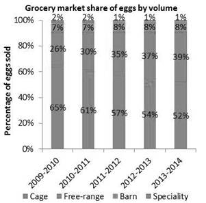 This picture shows the change in grocery market shares of eggs by volume between 2009-10 and 2013-14.