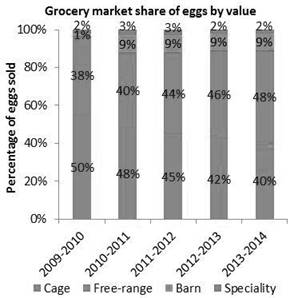 This picture shows the grocery market share of eggs by value between 2009-10 and 2013-14.